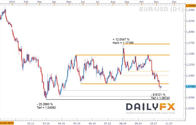 EUR/USD: Oszillieren um 1,075 setzt sich fort