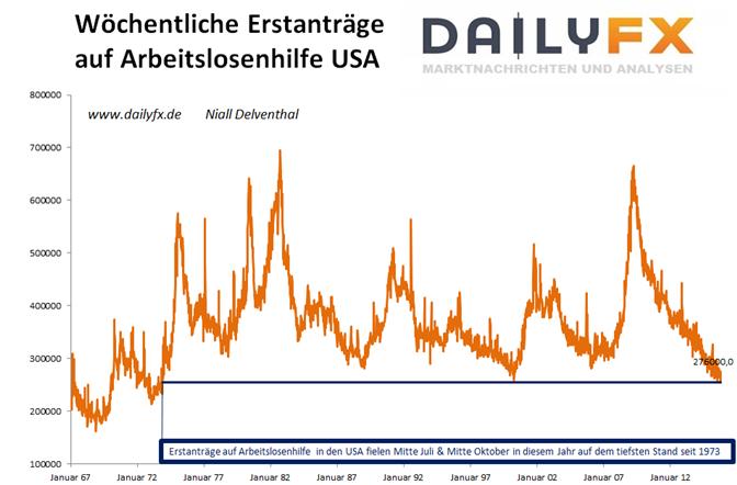 EUR/USD: Deutsche Inflation bei Plus 0,3 % erwartet