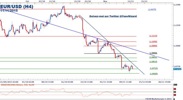 EUR/USD : Le cours sous pression à l'approche du PIB en Zone Euro