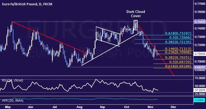 EUR/GBP Technical Analysis: Down Trend Seeks Momentum