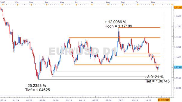 EUR/USD: Geldpolitische Signale reißen den Kurs hin und her