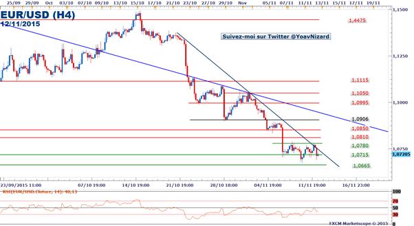 EUR/USD : Le taux de change se replie après les déclarations de Mario Draghi