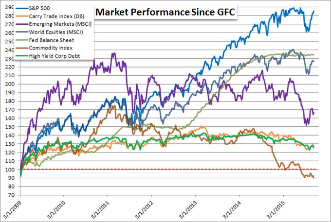 Gold, Oil und Rohstoffe erleiden deutliche Verluste, wie wird die Fortsetzung sein?