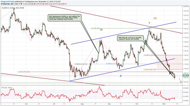 Gold Price Outlook - Sentiment Builds as a Break Below 1071 Looms