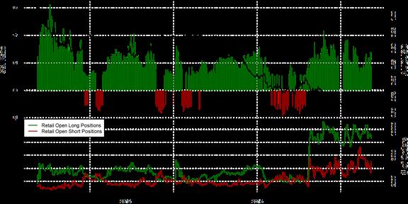 SSI FXCM : Le positionnement des traders sur la paire AUD/USD au jeudi 12 novembre 2015