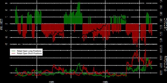 SSI FXCM : Le positionnement des traders sur la paire USD/CAD au jeudi 12 novembre 2015