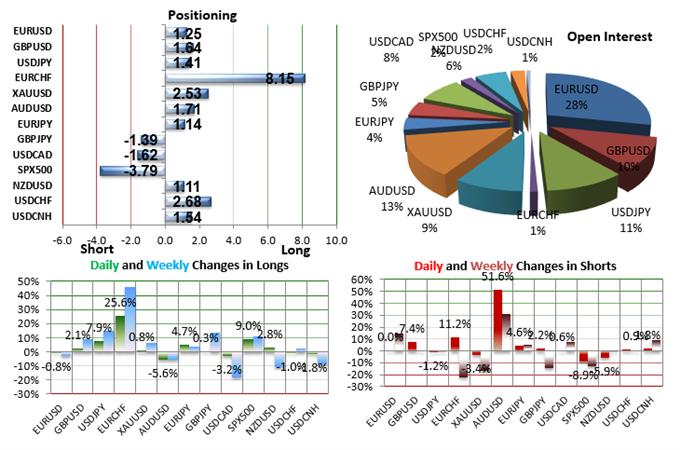 SSI FXCM : Le positionnement des traders sur les paires de devises majeures au jeudi 12 novembre 2015