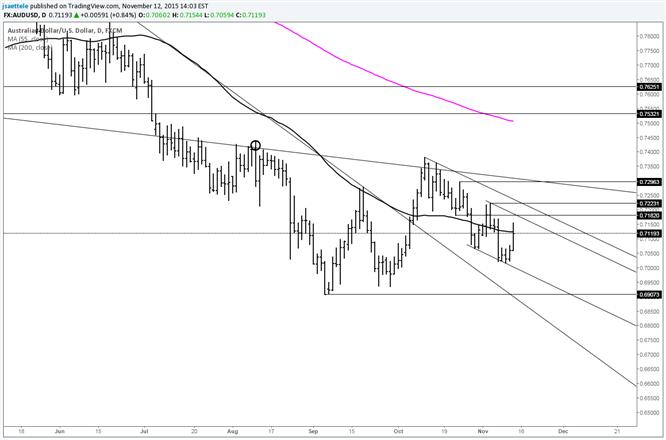 AUD/USD Resistance Looms Near .7180