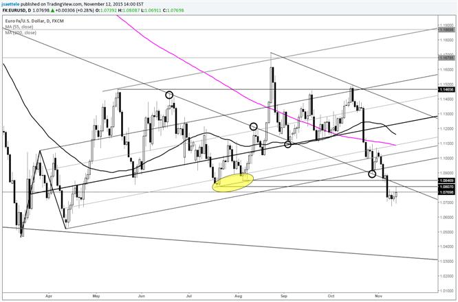 EUR/USD Summer Lows Provide Resistance
