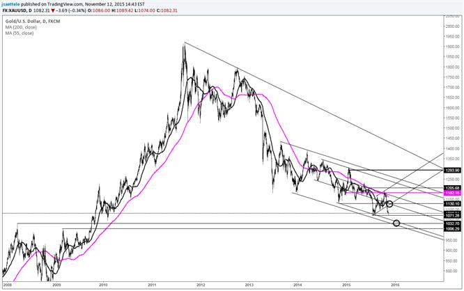Goldkurs – zu früh zum Kaufen und zu spät zum Verkaufen