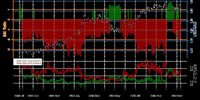 US Dollar Targets Multi-Year Highs versus Canadian Dollar