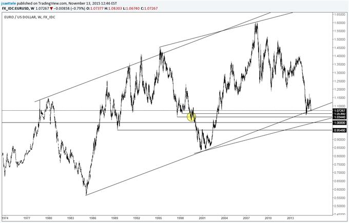 EUR/USD Indecision (Weekly Doji) at 30 Year Trendline