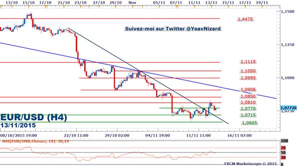 EUR/USD : Le taux de change baisse avant les ventes au détail américaines