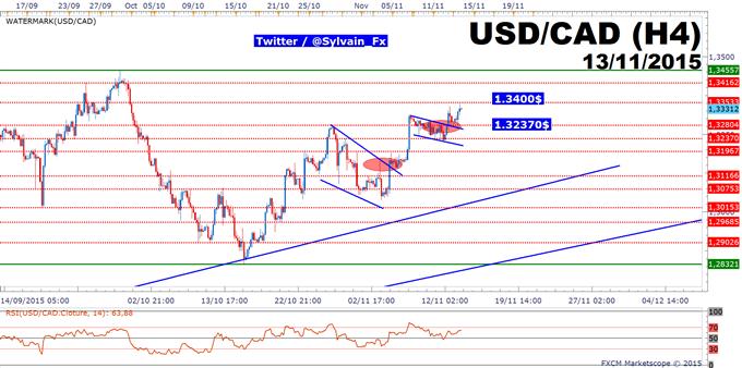 USD/CAD: L'objectif à 1.34$ est toujours d'actualité.