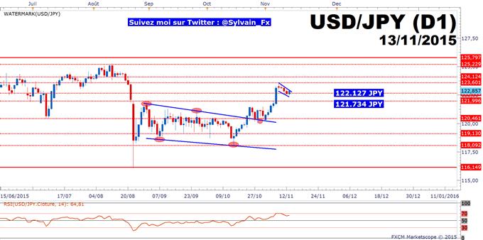 USD/JPY: Notre objectif de moyen terme à 125 JPY reste d'actualité.