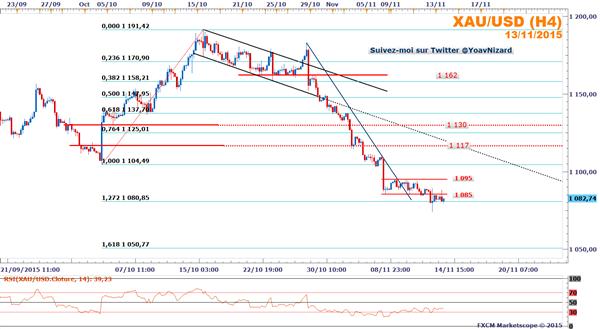 XAU/USD : L'once d'or poursuit sa baisse malgré les ventes au détail américaines
