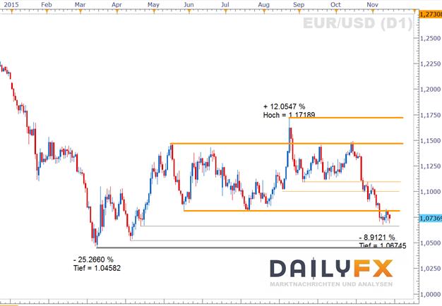 EUR/USD:  Risikoaversion provoziert Test der 1,07
