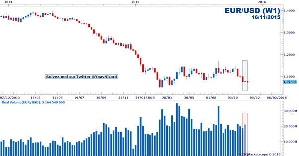 Forex : Rapport sur le volume d'échange réel FXCM des paires majeures au 16 novembre 2015