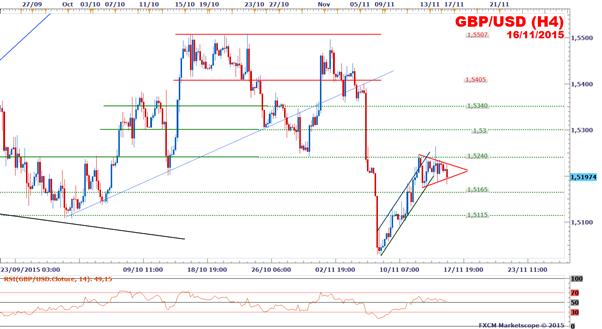GBP/USD : Début de semaine en baisse à la veille de l'inflation britannique et américaine