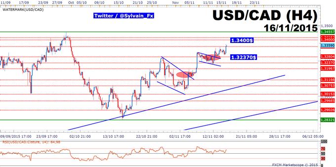 USD/CAD: stratégie pour viser 1.34$ reste d'actualité.