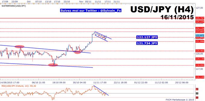 USD/JPY: breakout haussier, stratégie haussière pour viser 125 JPY enclenchée.