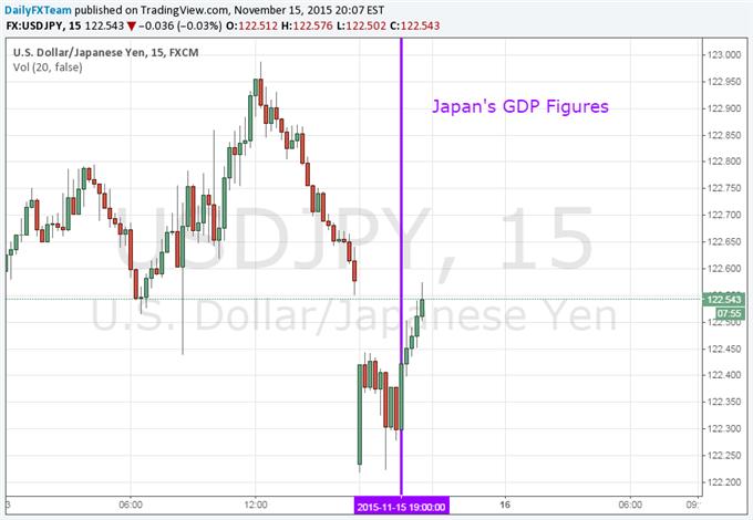 Yen Steady, Nikkei Falls as Japan GDP Data Creates Risk Aversion