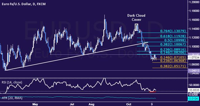 EUR/USD Technical Analysis: Corrective Upswing Hinted Ahead