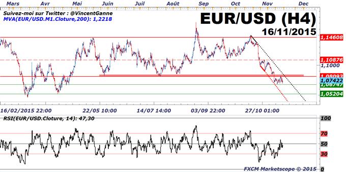 Euro-Dollar : Sous la résistance à 1.08$, la cible technique de l'automne reste à 1.0520$