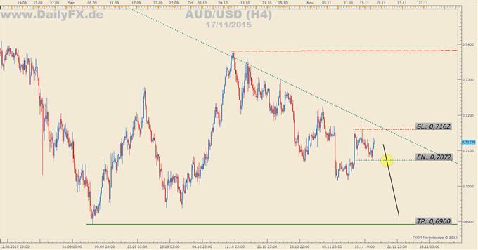 Trading Setup: Short AUD/USD