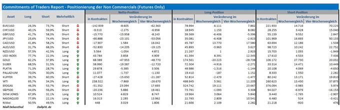 COT-Übersicht: Nach den US-Arbeitsmarktdaten stieg das spekulative Kaufinteresse nach dem Dollar in nahezu allen Majors