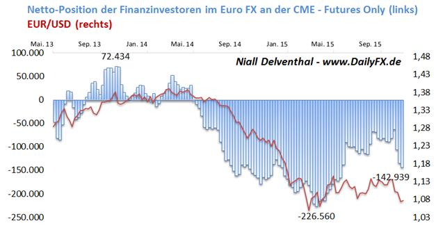 EUR/USD: Anziehende Teuerungsrate in den USA? Finanzinvestoren setzen an der CME mit 19,23 Mrd. USD auf fallenden EUR/USD