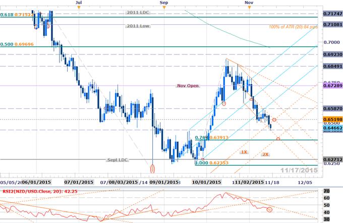 NZD/USD Drops Into September High- Bearish Sub 6588