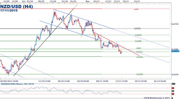 NZD/USD_:_Le_taux_de_change_poursuit_sa_baisse_après_la_prévision_d'inflation_de_la_RBNZ