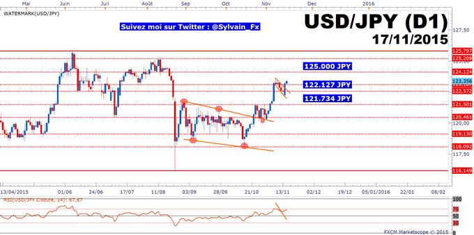 USD/JPY: Appétit pour le risque, le taux de change rejoint les 123.55 JPY.