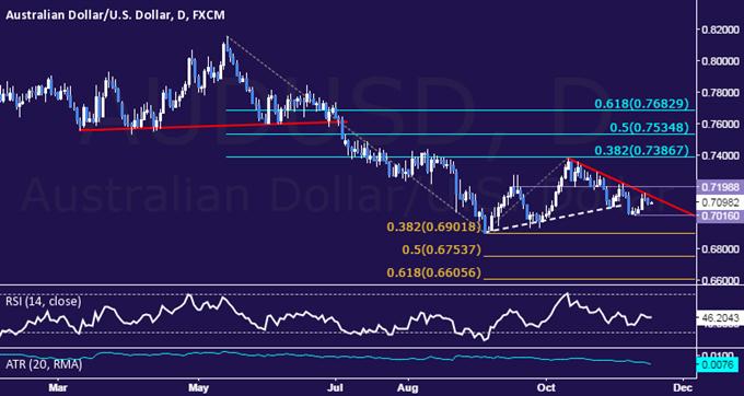 AUD/USD Technical Analysis: Rebound Stalls at Trend Line