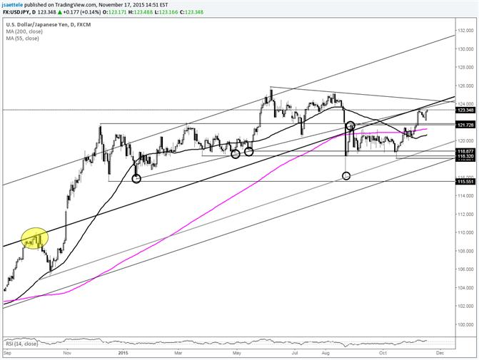 USD/JPY Nears Long Term Median Line (again)