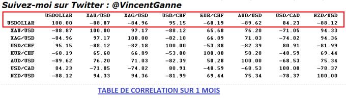 EUR/USD : Classement des actifs financiers pour profiter de la hausse du Dollar US