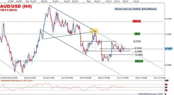 AUD/USD : Le taux de change pourrait atteindre 0,70$ avant le prochain FOMC du 16 décembre