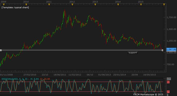 Copper Surplus Faces Falling Premiums; Gold Slides before Fed Minutes
