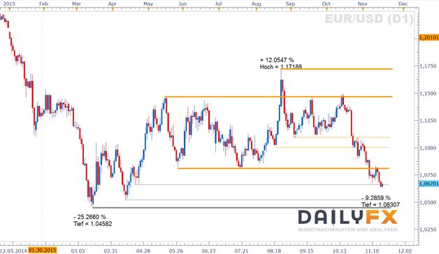 EUR/USD: Augen auf Richtung Sitzungsprotokoll der US-Notenbank