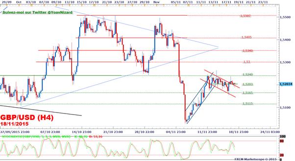 GBP/USD_:_Le_dollar_se_renforce_avant_la_publication_des_Minutes_de_la_Réserve_Fédérale