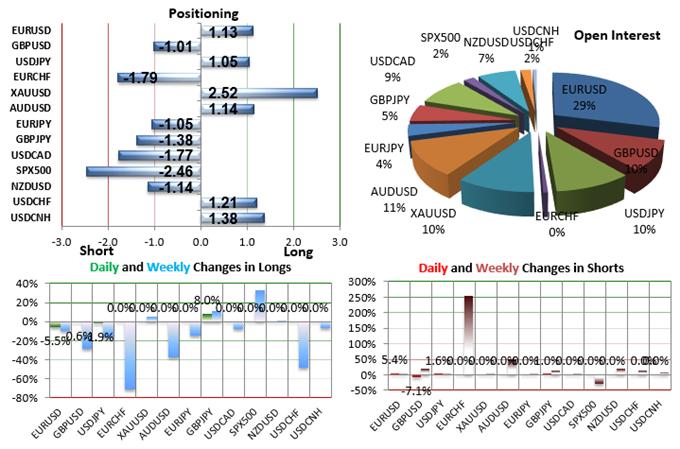 SSI-FXCM : 74% des traders particuliers achètent la baisse de l'once d'or