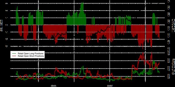 SSI FXCM : Le positionnement des traders sur la paire USD/CAD au mercredi 18 novembre