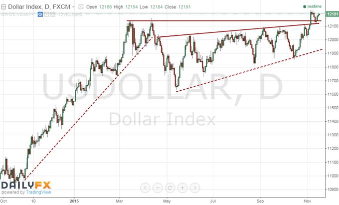 Trader nicht so überzeugt von Zinsanhebung der Fed wie die Märkte und Ökonomen
