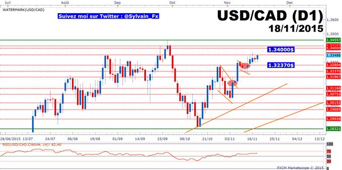 USD/CAD: Les minutes de la FED sont à surveiller pour viser les 1.34$.