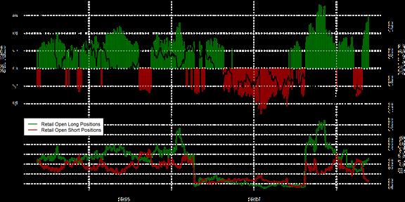 SSI FXCM : Le positionnement des traders sur l'once d'or au mercredi 18 novembre