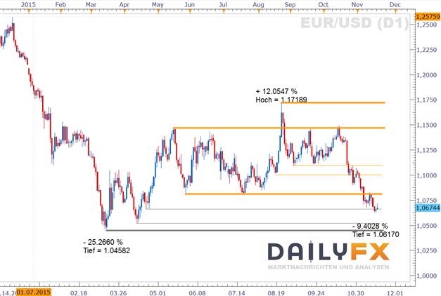 EUR/USD: Zinsanhebung in den USA im Dezember bleibt nach den FOMC Minutes im Rennen