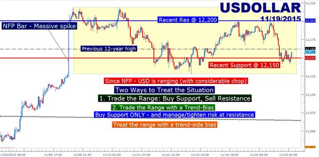 Chaotische Fed sagt, man solle den Glauben nicht verlieren, doch USD taucht ab
