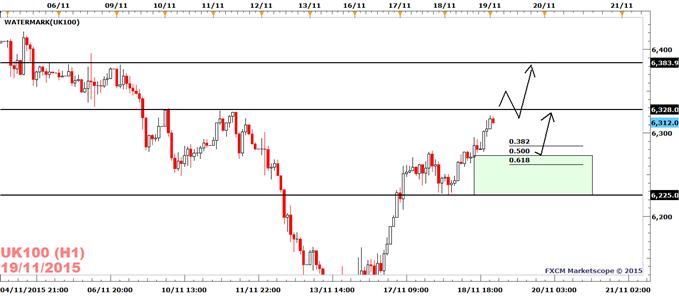 FTSE 100 Turns Bid On Dovish FED Minutes