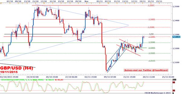 GBP/USD_:_Le_taux_de_change_bondit_après_les_Minutes_de_la_Réserve_Fédérale